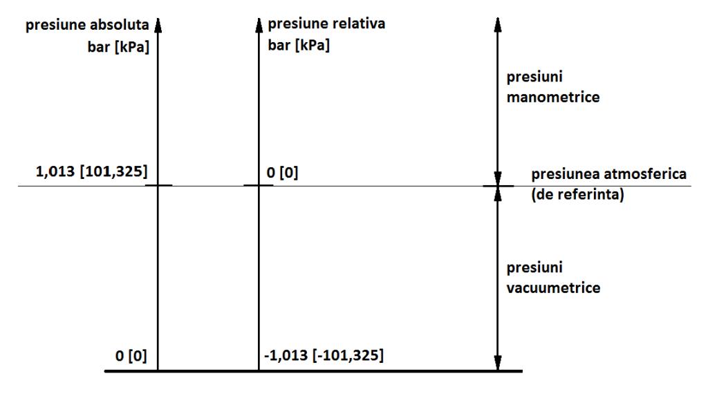 Presiunea absoluta, presiunea relativa, presiunea atmosferica